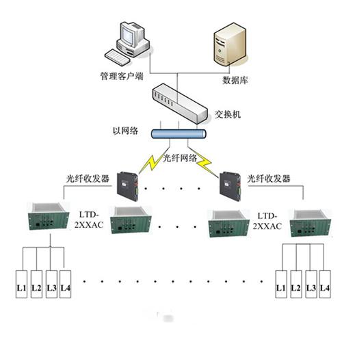 线圈车辆检测器应用系统方案